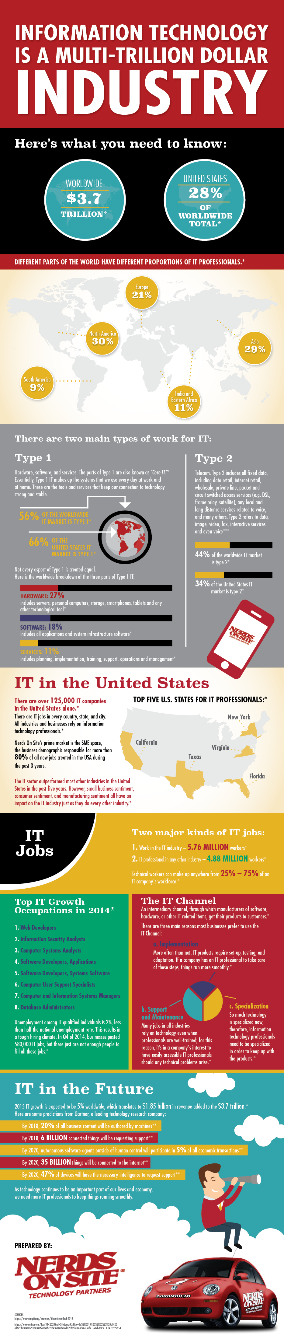 IT Industry in the US Infographic
