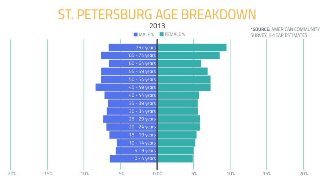 StPetersburg2 graph
